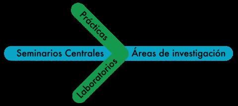 a- seminarios centrales